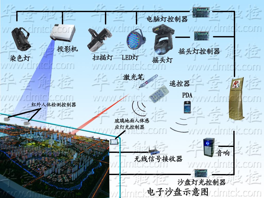 dvr g5314主板接线图