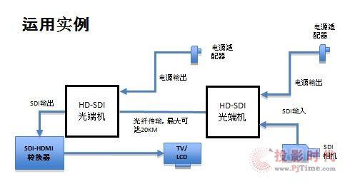 监控光纤光端机接线方法