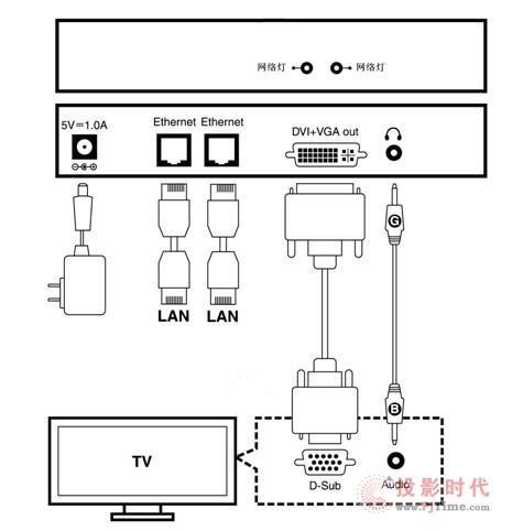 供应把高清音视频信号数字化处理-dvi编码器-供求